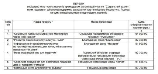 249878_sadovij_profinansue_blagodijni_proekti_gr.jpeg