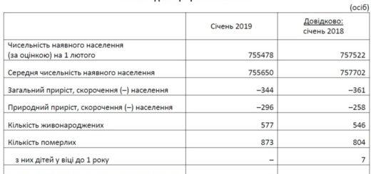 255694_u_sichni_naselennja_lvova_zmenshilosja_na.jpeg